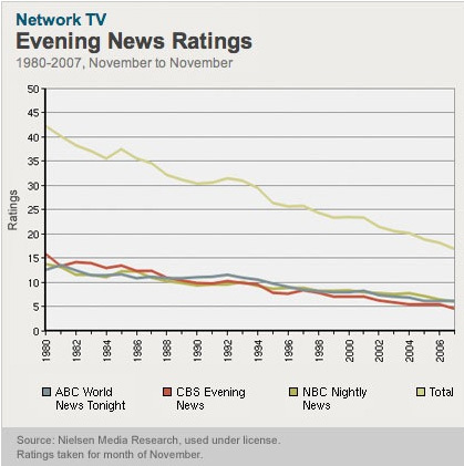 Evening_news_graph_2
